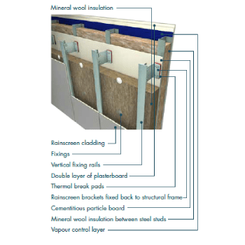 Image of Knauf Earthwool Rock Building Slab RS140