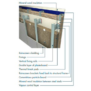 Knauf Earthwool RS140 (600mm x 1200mm) - All Sizes Loft Insulation