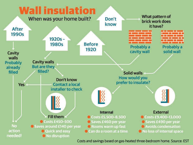 Cavity Wall Insulation Cost