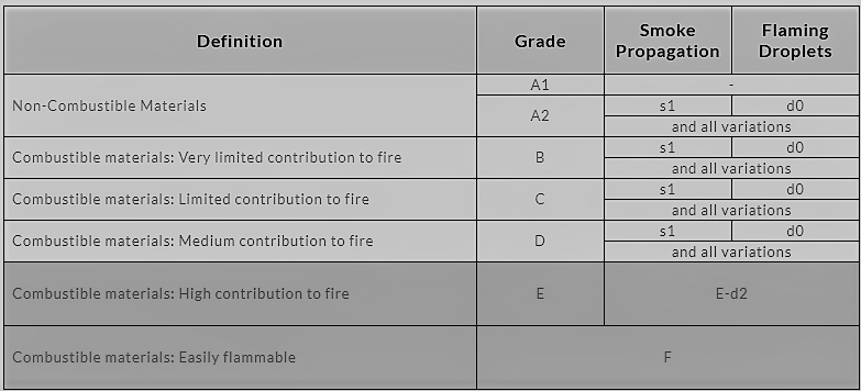 Fire rating of insulation