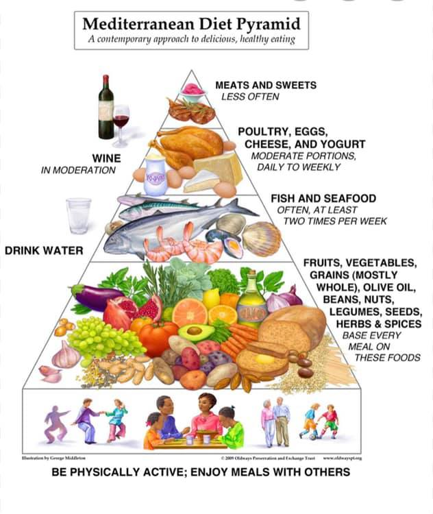 The Mediterranean Diet is the Best Overall and Easiest to Follow.
