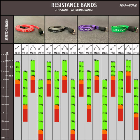 Extension bands | Resistance bands measures | Featzone