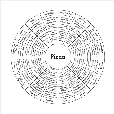 Pizza Chart Small Print