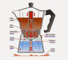 "Load image into Gallery viewer, Bialetti Moka Express ""L'Originale"" Stovetop Espresso Maker"