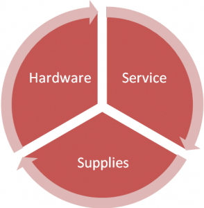 Red circle diagram with three sections for hardware, service, and supplies