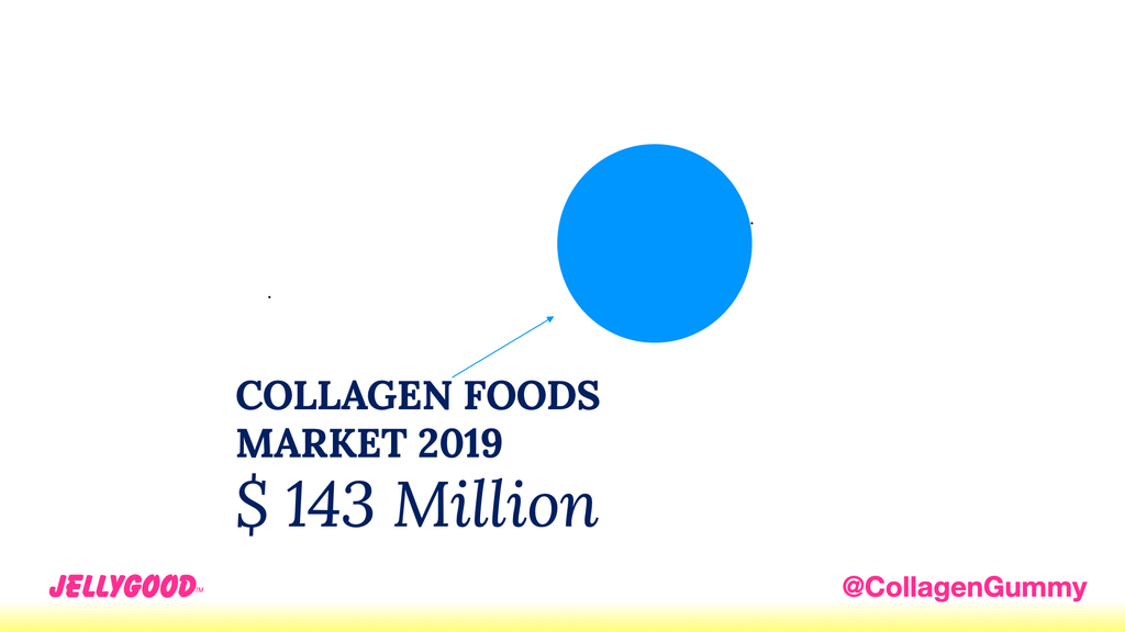 Collagen Foods Market: 2019