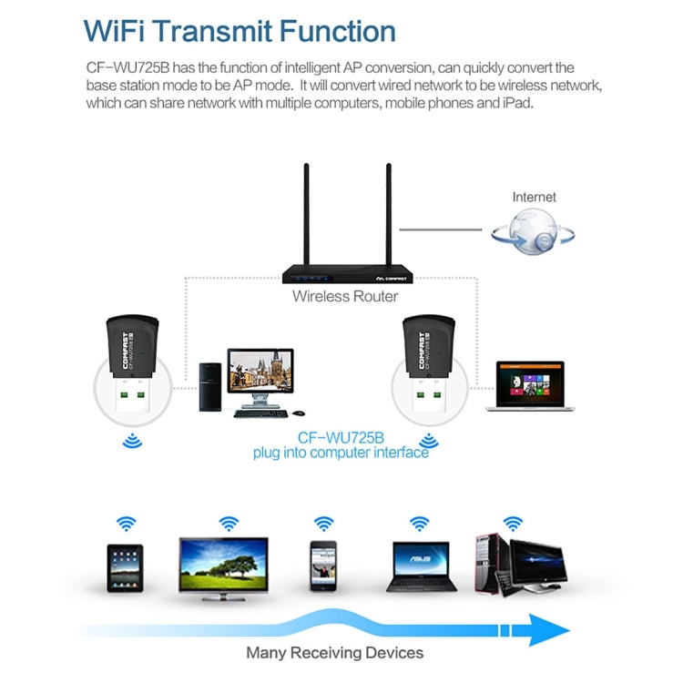 COMFAST CF-WU725B Ultra Mini 150Mbps High-Speed Portable Mobile Officing WiFi WLAN Transmitter Receiver Bluetooth Wireless Adapter Network Card with Bilit-in Smart Antenna, Size: 4.0 * 2.0 * 0.8 cm |