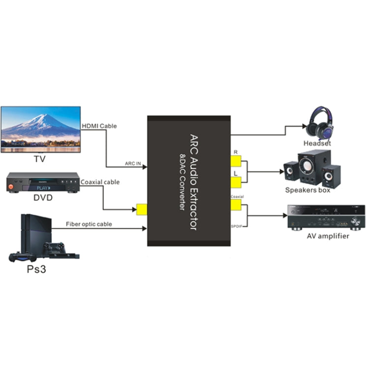 HDMI Audio Return Channel & DAC Audio Converter |