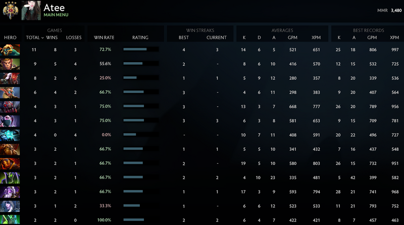 Legend IV | MMR: 3480 - Behavior: 9680