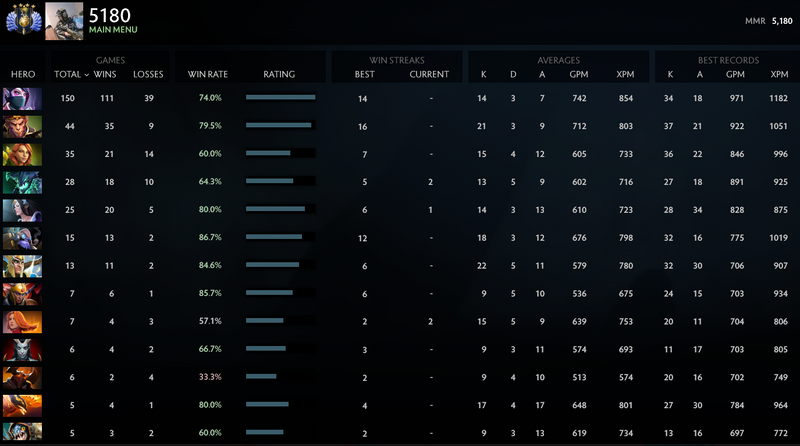 Divine IV | MMR: 5180 - Behavior: 9855