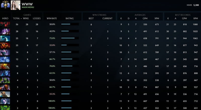 Divine IV | MMR: 5300 - Behavior: 7142