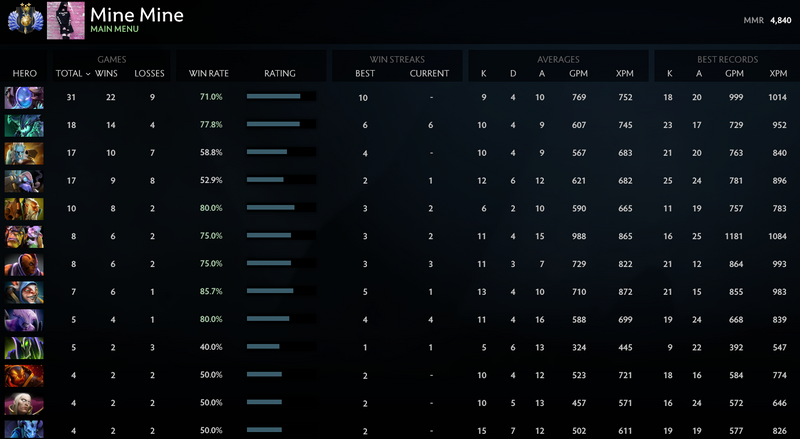 Divine II | MMR: 4840 - Behavior: 10000