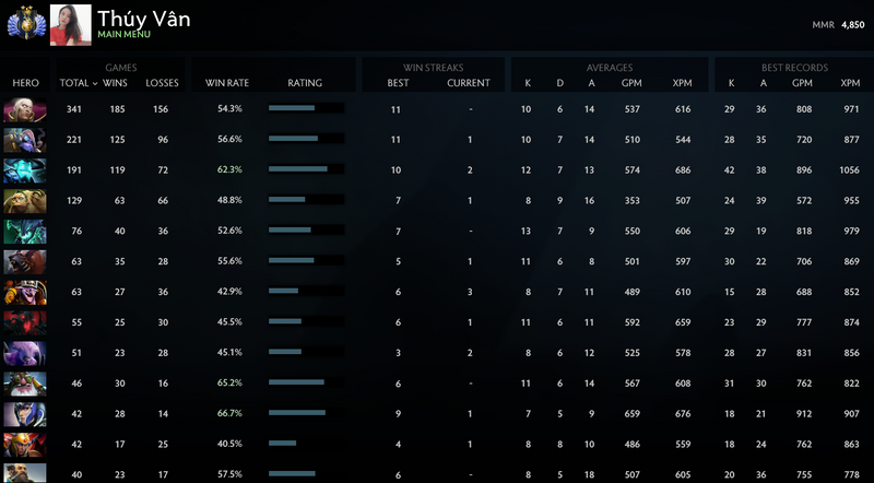 Divine II | MMR: 4850 - Behavior: 10000