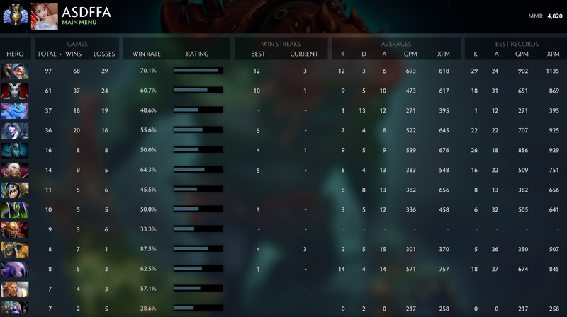 Divine II | MMR: 4820 - Behavior: 9790