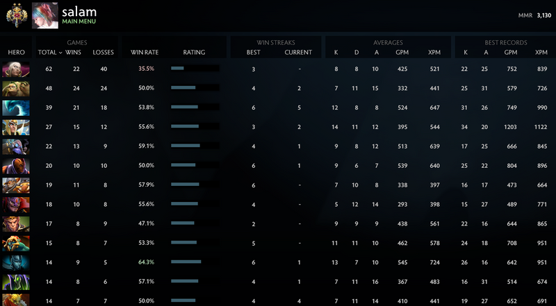 Legend II | MMR: 3130 - Behavior: 9595