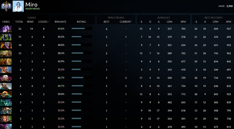 Ancient I | MMR: 3930 - Behavior: 9685