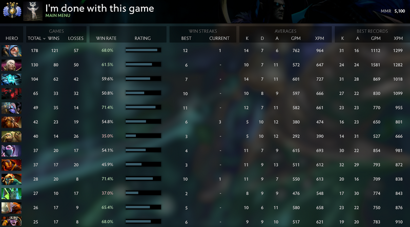 Divine IV | MMR: 5100 - Behavior: 9068