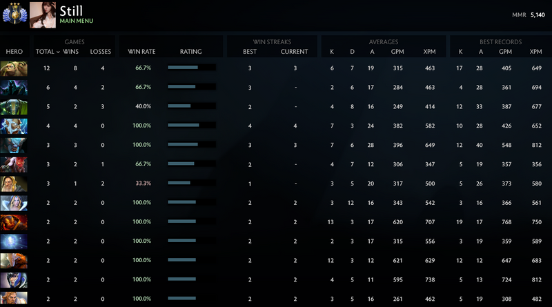 Divine III | MMR: 5140 - Behavior: 9940