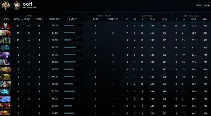 Legend III | MMR: 3410 - Behavior: 8216