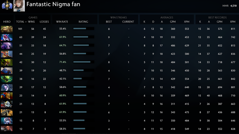 Divine I | MMR: 4510 - Behavior: 9695