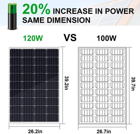 High Efficiency 120W Solar Panel Kit