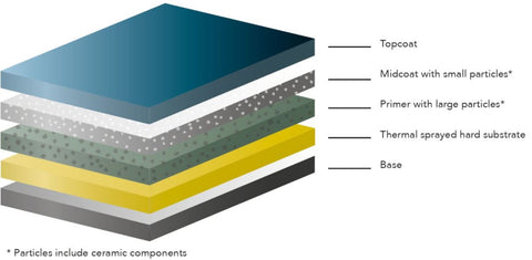 Diagram showing Scanpan's five layer Stratanium non-stick coating.