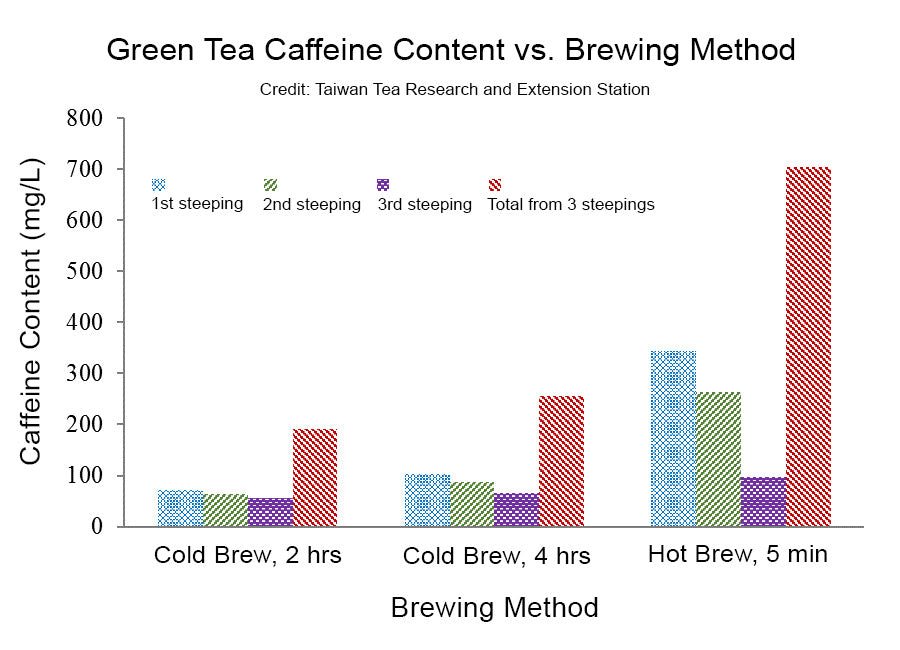 Caffeine Content of Green Tea vs. Number of Steepings