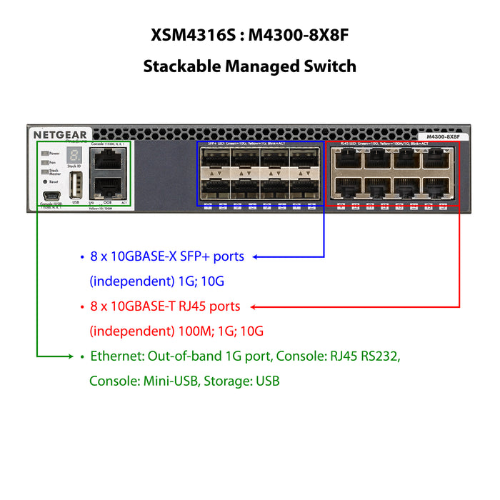 Netgear XSM4316S - Stackable Managed Switch 16x10G 8x10GBASE-T 8xSFP+ L3 (Warranty 10 Years)
