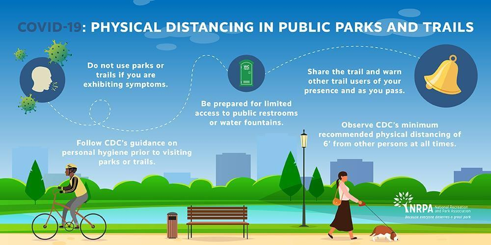 Physical Distancing in Public Parks and Trails during COVID-19