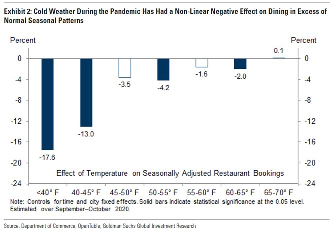 Cold Weather Demand on outdoor dining