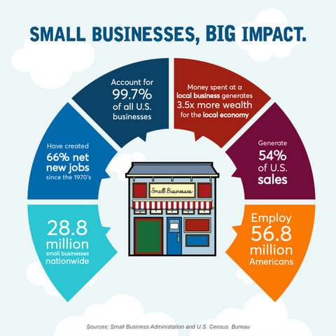 How Big Businesses Can Support Small Businesses