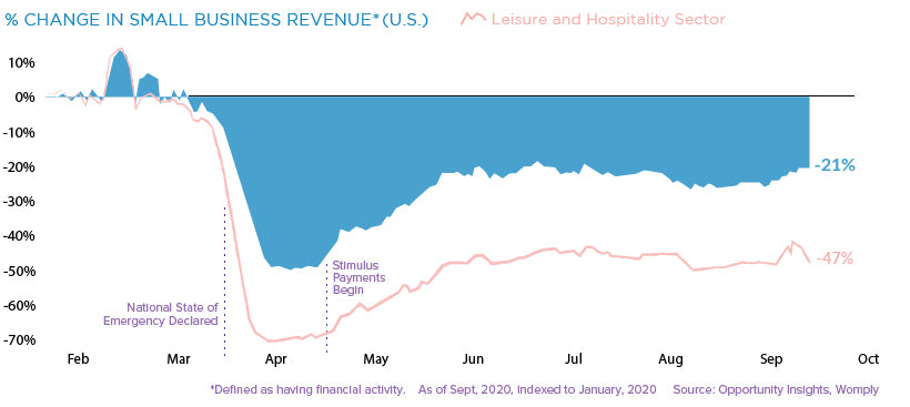 Small business revenue down 21% this year