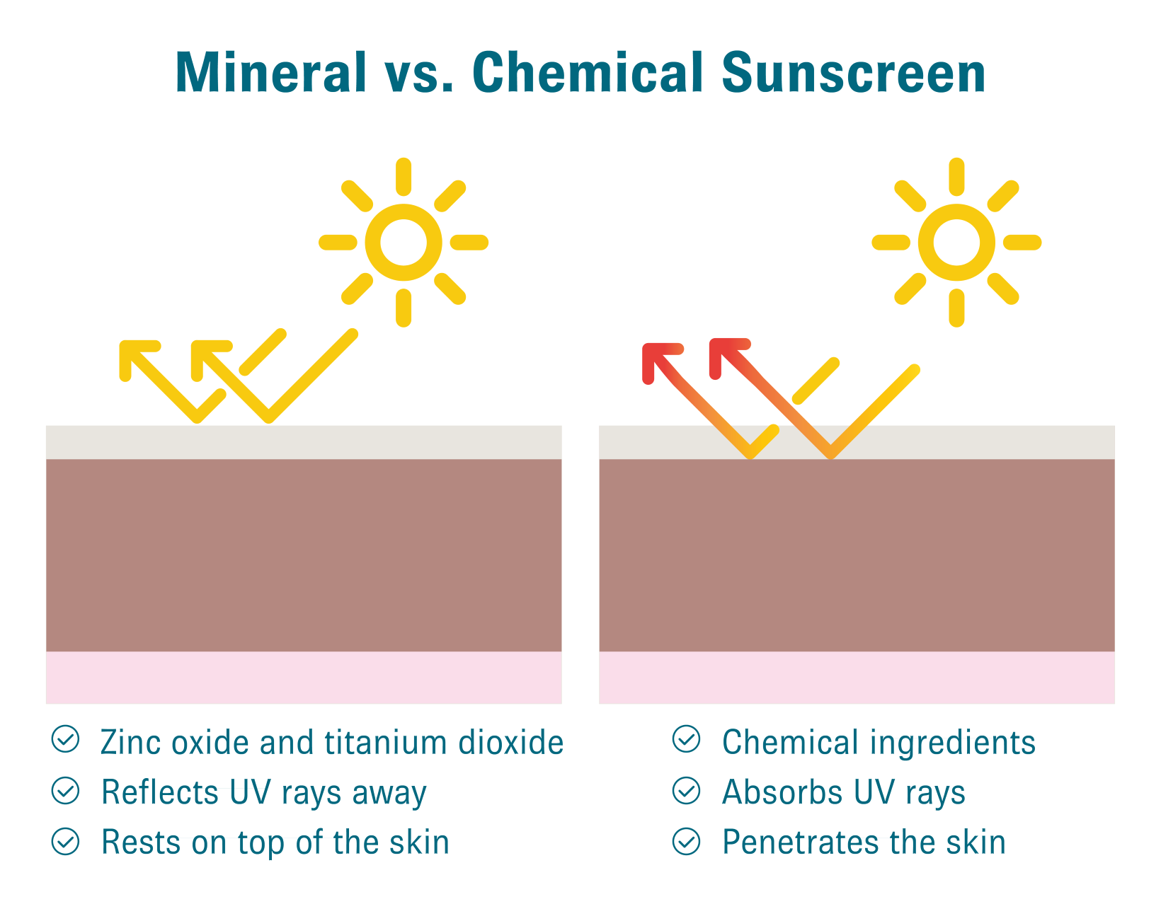 Mineral vs Chemical sunscreen infographic