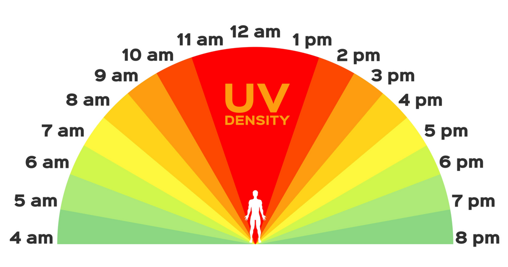 UV index and ozone layer