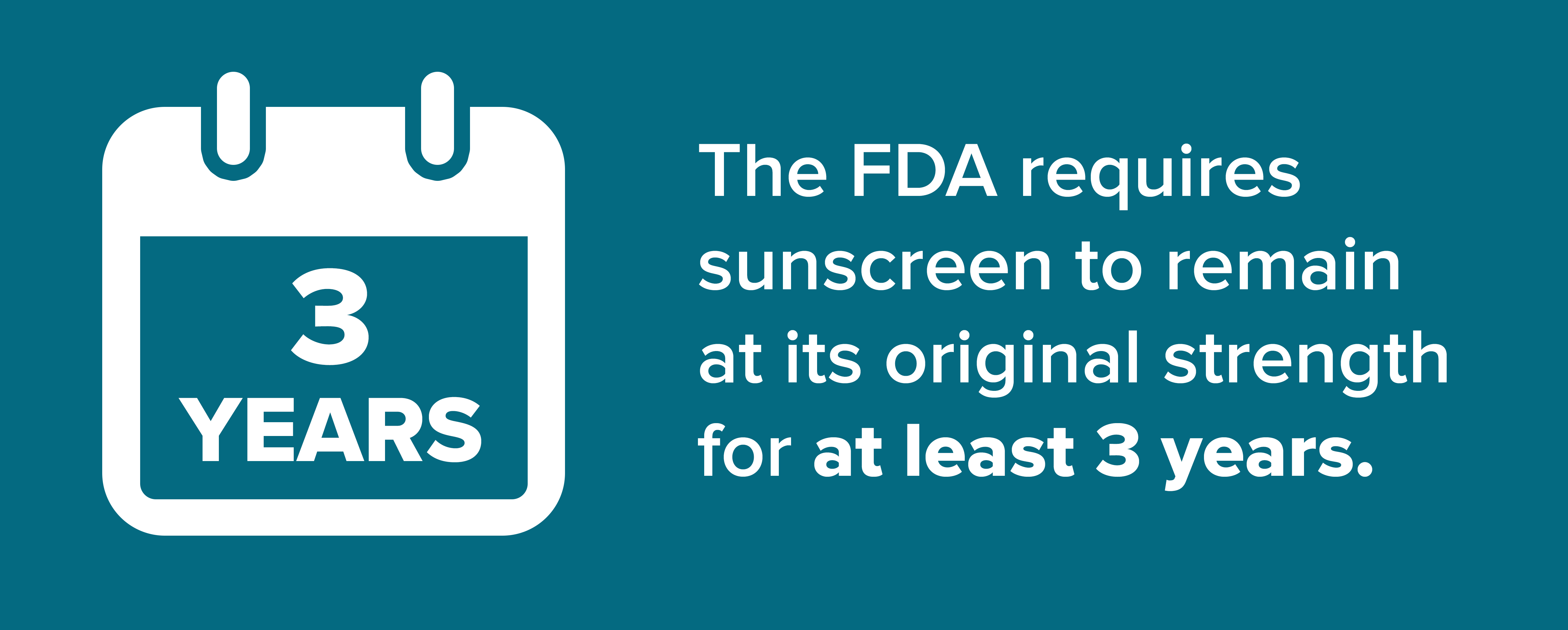 The FDA requires sunscreen to remain at its original strength for at least 3 years.