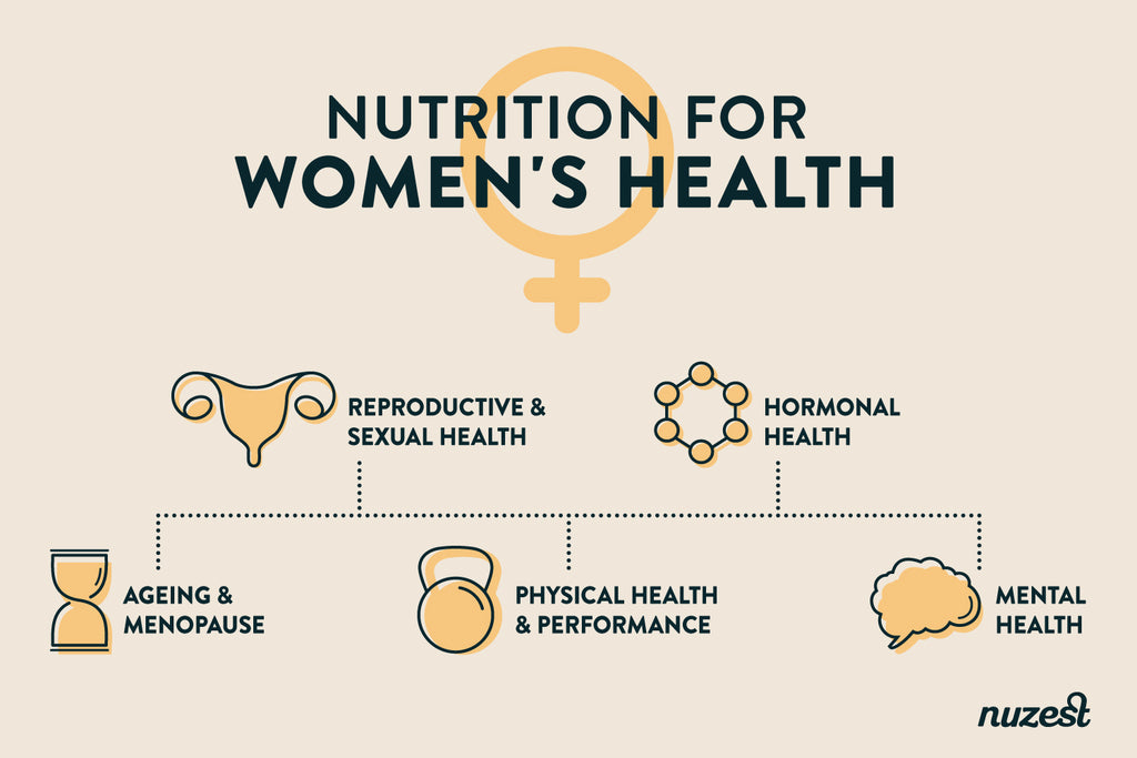 Nutrition for Women's Health