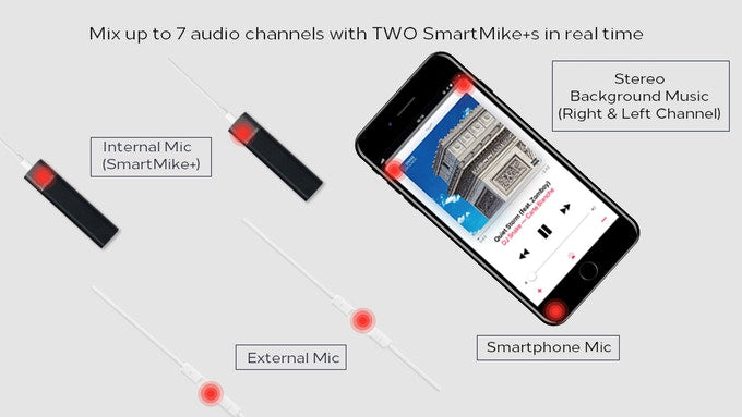SmartMike+ allows you to mix audio from different audio sources in real time. Using your smartphone to create and remix lip sync, music, and dance videos (with your favorite music, shows, and movies) has never been easier!