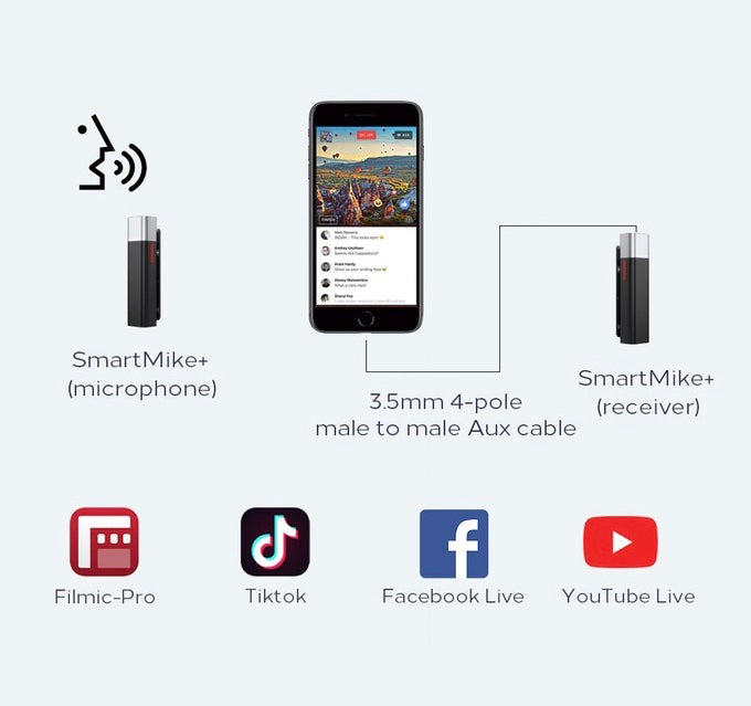 SmartMike+s can also be used in the same way with any third-party App on a smartphone, such as Filmic-Pro, Tiktok, Facebook Live, YouTube Live, etc. Please use a 3.5mm 4-pole male-to-male AUX cable instead to hook up the receiver SmartMike+ to your smartp