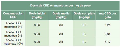 how much cbd oil should i give my pet?