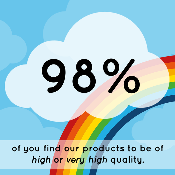 98% of you find our products to be of high or very high quality.