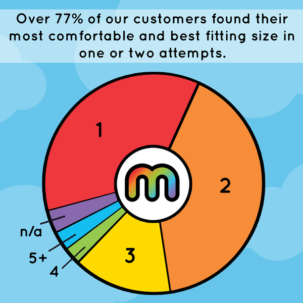Over 77% of our customers found their most comfortable and best fitting size in one or two attempts.