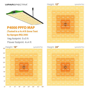 Viparspectra Pro Serie P2000 / P2500 / P4000 LED   Grow Light Sale Schnell