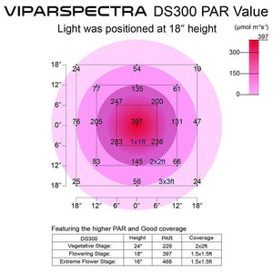 VIPARSPECTRA 300W LED Pflanzenlampe / Growlampe Vollspektrum DS300