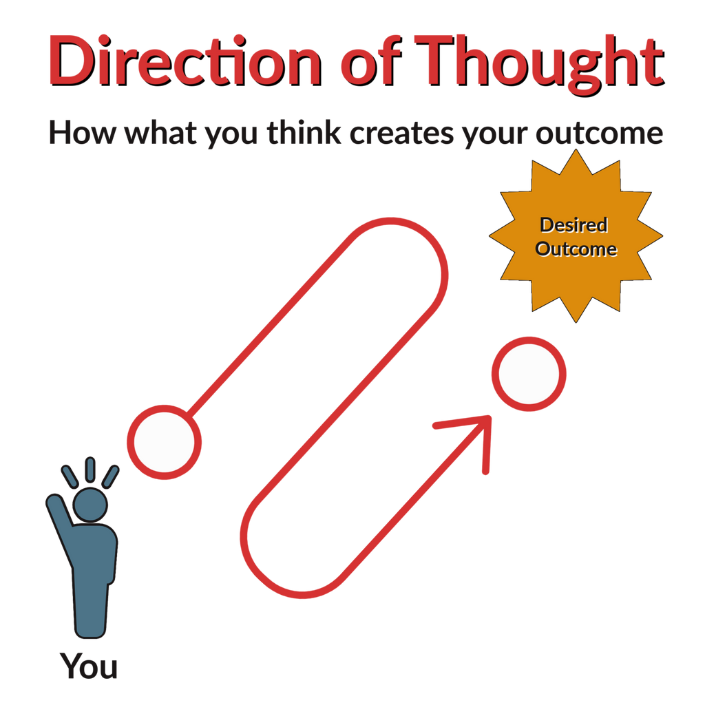 How direction of thought creates your outcome