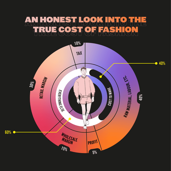 An honest look at the true cost of fashion  | B.T.S. of a queer fashion label 💸