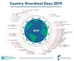 country by country overshoot dates