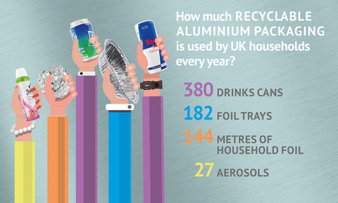 how-much-aluminium-we-use