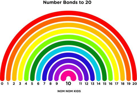 homeschool primary maths rainbow number bonds 10