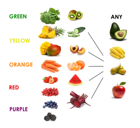image of smoothie ingredients grouped by colour