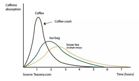 caffeine data graph